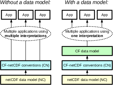 The advantage of Data Models