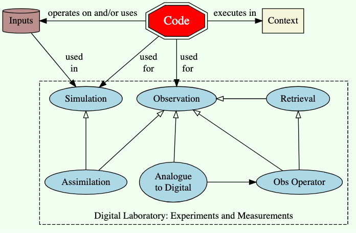 Much scientific code is associated with making measurements (observations) and/or carrying out simulations. It is important to remember that both simulation and observation use model code.
