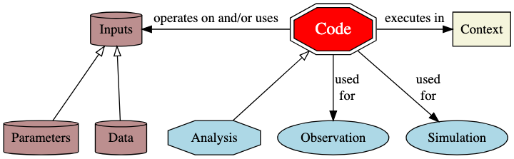 Code operates on, and uses input (data and parameters), and executes in some (hardware and software) context. The code may involve collecting and manipulating observations, simulation, and some analysis.